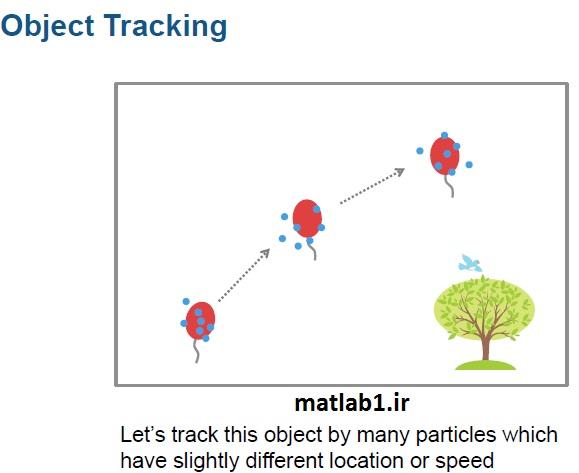 Particle filter  (فیلتر ذره)