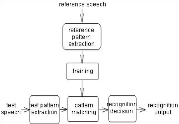 speech-r
