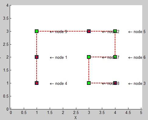 حل مسئله درخت اشناینر Steiner Tree با الگوریتم کلونی مورچه در متلب MATLAB