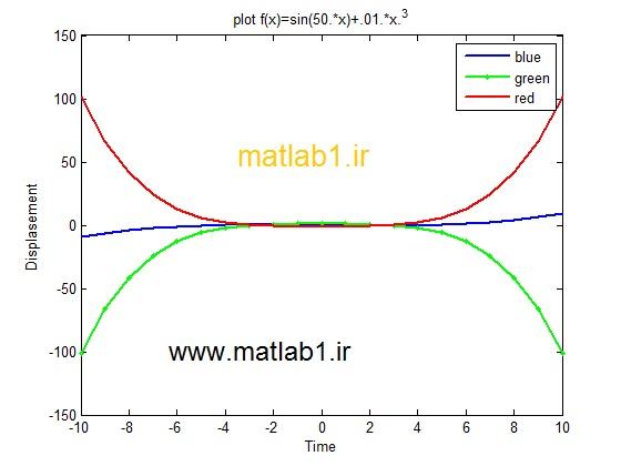 ترسیم نمودارهای دو بعدی در متلب matlab