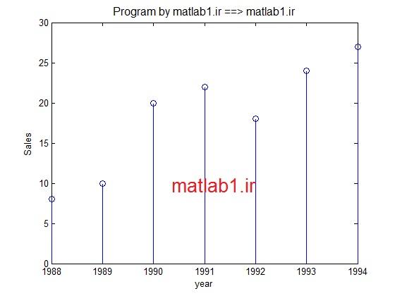 آموزش رسم انواع دیگر نمودارها در نرم افزار MATLAB