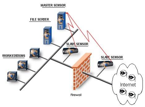 دانلود کد متلب تشخیص نفوذ با سیستم نروفازی ANFIS