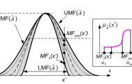 تعیین پارامترهای سیستم فازی نوع 2